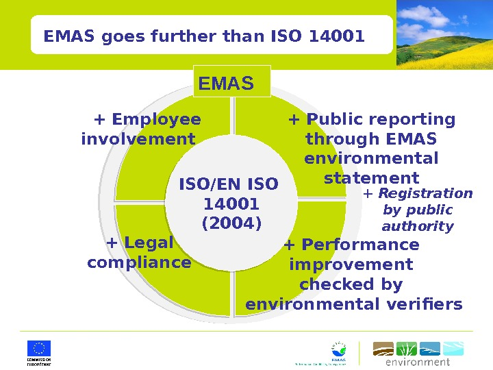 EMAS goes further than ISO 14001 ISO/EN ISO 14001 (2004) + Public reporting through EMAS environmental