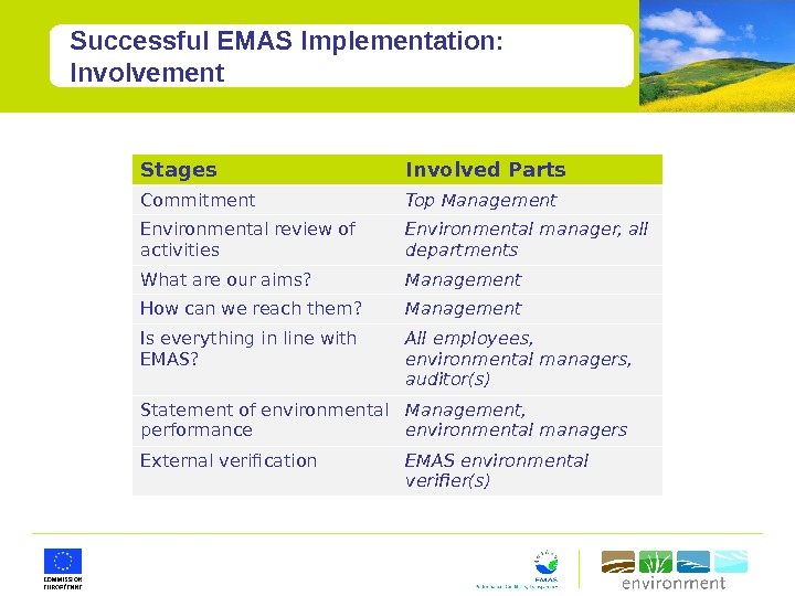 Successful EMAS Implementation:  Involvement Stages Involved Parts Commitment Top Management Environmental review of activities Environmental