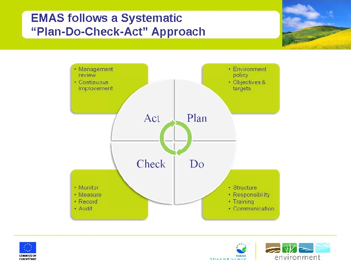 "EMAS follows a Systematic ""Plan-Do-Check-Act"" Approach"