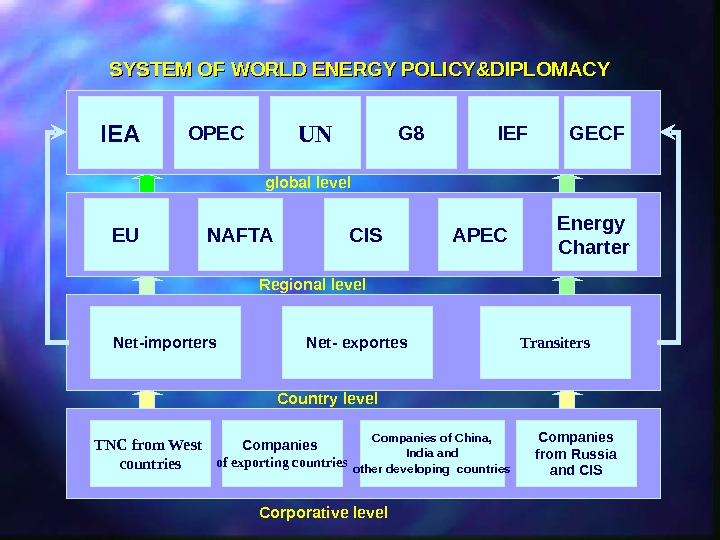 SYSTEM OF WORLD ENERGY POLICY&DIPLOMACY GECF UNOPEC IEA G 8 IEF global level EU NAFTA CIS