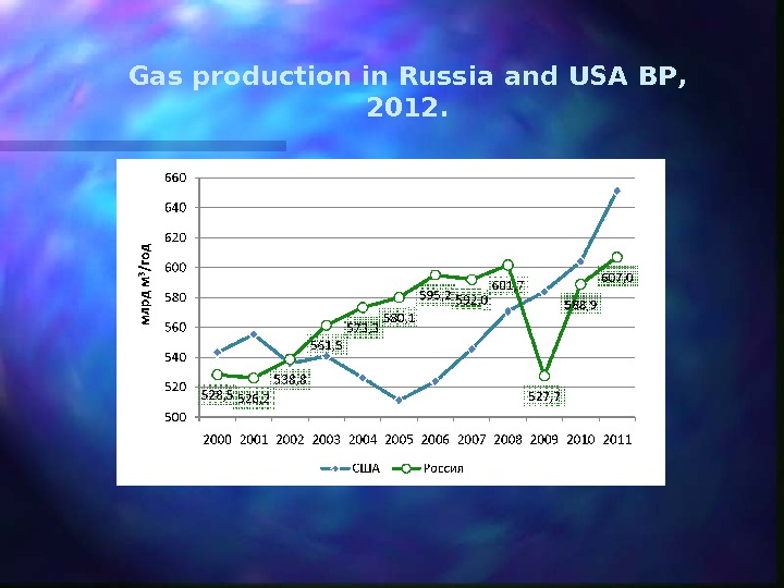 Gas production in Russia and USA  BP ,  2012.
