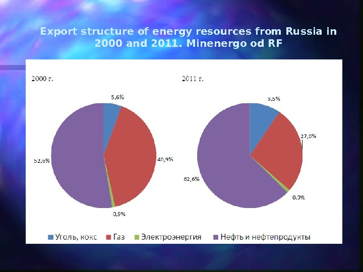 Export structure of energy resources from Russia in 2000 and 2011. Minenergo od RF