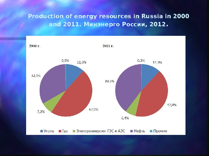 Production of energy resources in Russia in 2000 and 2011.  Минэнерго России, 2012.