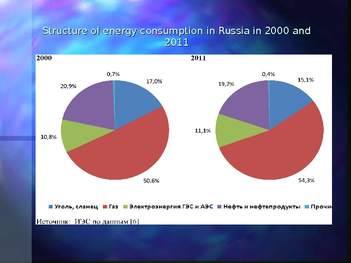 Structure of energy consumption in Russia in 2000 and 2011