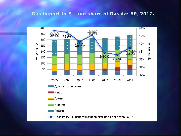 Gas import to EU and share of Russia :  BP , 2012.