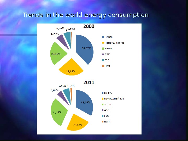 Trends in the world energy consumption
