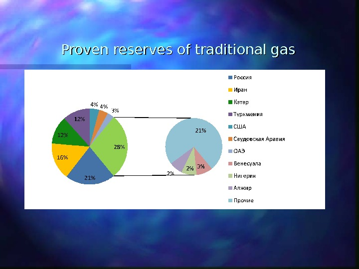 Proven reserves of traditional gas