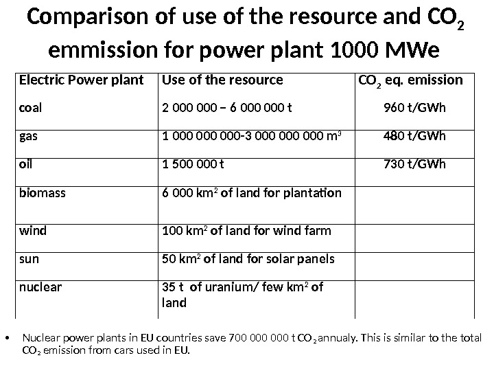 Comparison of use of the resource and CO 2  emmission for power plant 1000 MWe