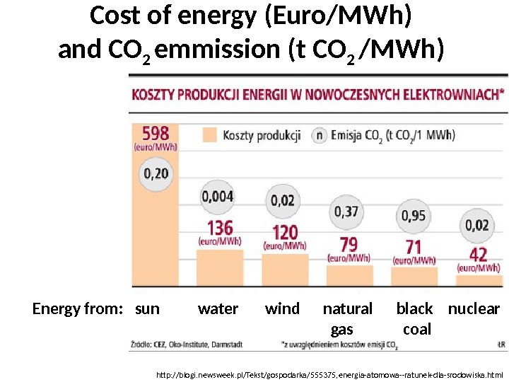 Cost of energy (Euro/MWh) and CO 2 emmission (t CO 2 /MWh) http: //blogi. newsweek. pl/Tekst/gospodarka/555375,