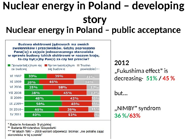 "Nuclear energy in Poland – public acceptance 2012 "" Fukushima effect"" is decreasing-  51 /"