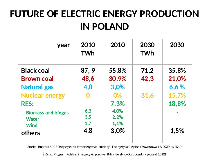 FUTURE OF ELECTRIC ENERGY PRODUCTION IN POLAND year 2010 T Wh 2010 2030 TWh 2030 Black