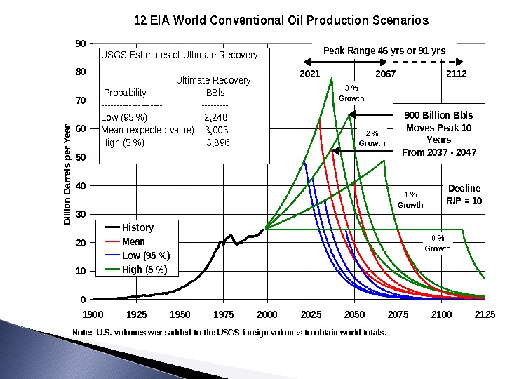 12 EIA World Conventional Oil Production Scenarios 0 10 20 30 40 50 60 70 80