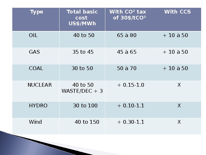 Type Total basic cost  US$/MWh  With CO² tax of 30$/t. CO² With CCS