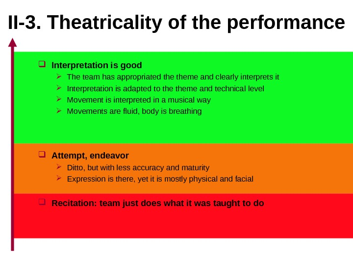 II-3.  Theatricality of the performance Interpretation is good The team has appropriated theme and clearly