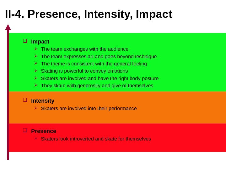 II-4. Presence, Intensity, Impact The team exchanges with the audience The team expresses art and goes