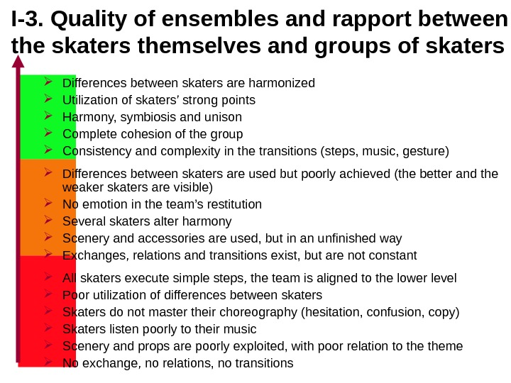I-3.  Quality of ensembles and rapport between the skaters themselves and groups of skaters Differences
