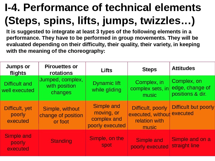 I-4.  Performance of technical elements  (Steps, spins, lifts, jumps, twizzles…) It is suggested to