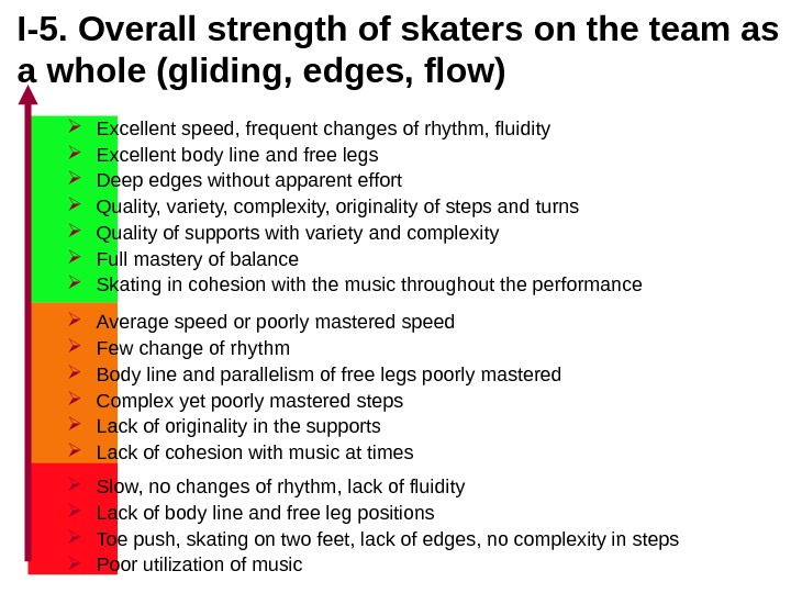 I-5.  Overall strength of skaters on the team as a whole (gliding, edges, flow) Excellent