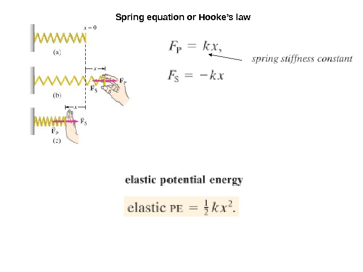 Spring equation or Hooke's law