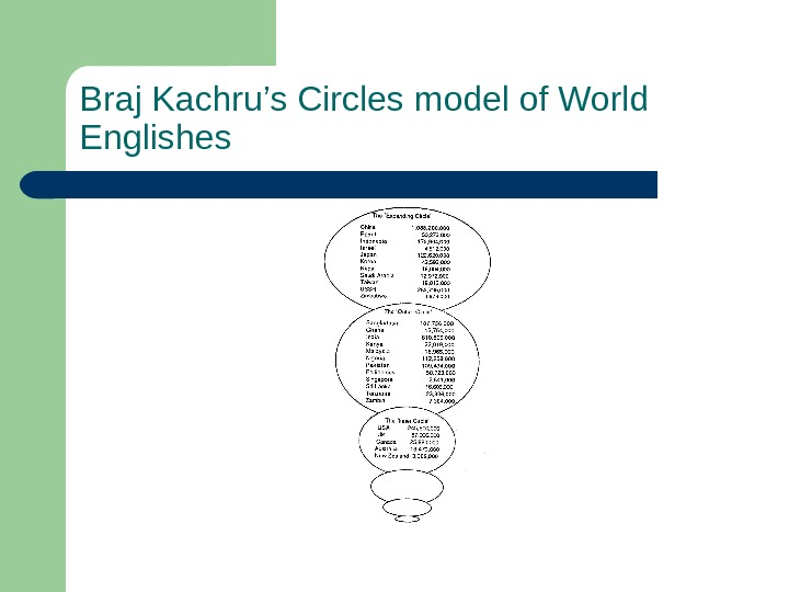Braj Kachru's Circles model of World Englishes