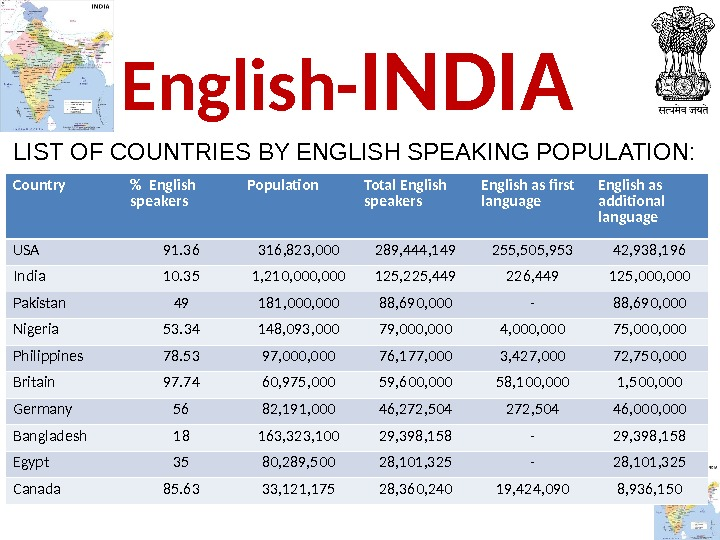 13 Country  English speakers Population Total English speakers English as first language English as additional