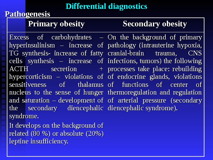 Differential diagnostics Pathogenesis Primary obesity Secondary obesity Excess of carbohydrates – hyperinsulinism – increase