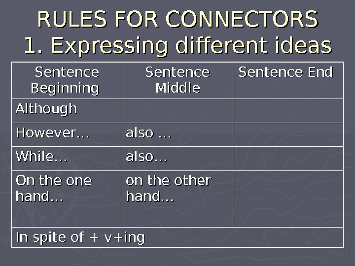 RULES FOR CONNECTORS 1. Expressing different ideas Sentence Beginning Sentence Middle Sentence End Although However… also