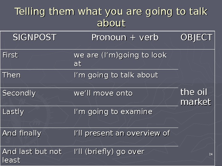 Telling them what you are going to talk about SIGNPOST Pronoun + verb OBJECT First we