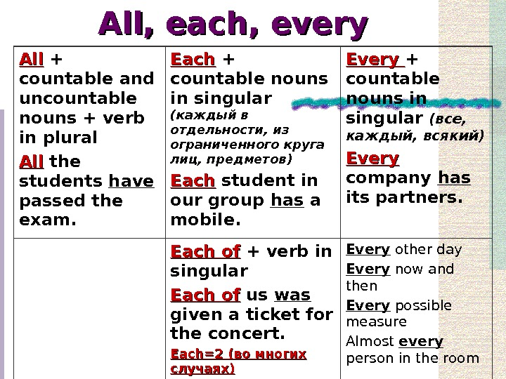 All, each, every All + countable and uncountable nouns + verb in plural All