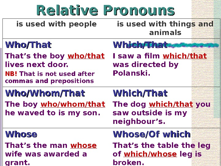 Relative Pronouns is used with people is used with things and animals Who/That's the