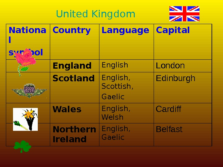 United Kingdom Nationa l symbol Country Language Capital England English London Scotland English,  Scottish, Gaelic