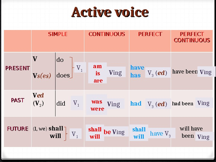 Active voice SIMPLE CONTINUOUS PERFECTPERFECT CONTINUOUS PRESENT V V s(es) do does have has have been