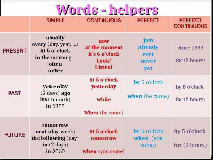 Words - helpers SIMPLE CONTINUOUS PERFECTPERFECT CONTINUOUS PRESENT usually every (day, year, …) at 5 o'