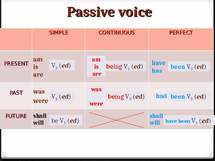 Passive voice SIMPLE CONTINUOUS PERFECT PRESENT am is are have has PAST was were had