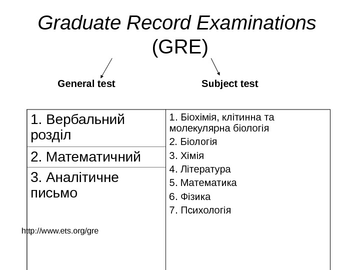 Graduate Record Examinations  ( GRE ) General test Subject test  http: //www. ets. org/gre