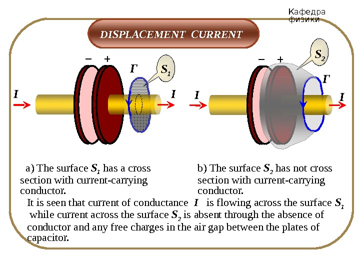 Кафедра физики  DISPLACEMENT CURRENT S 1 Г+– II  a) The surface S 1