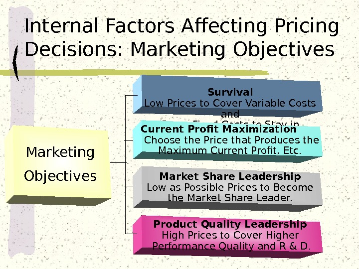 Marketing Objectives Survival Low Prices to Cover Variable Costs and Some Fixed Costs to Stay in