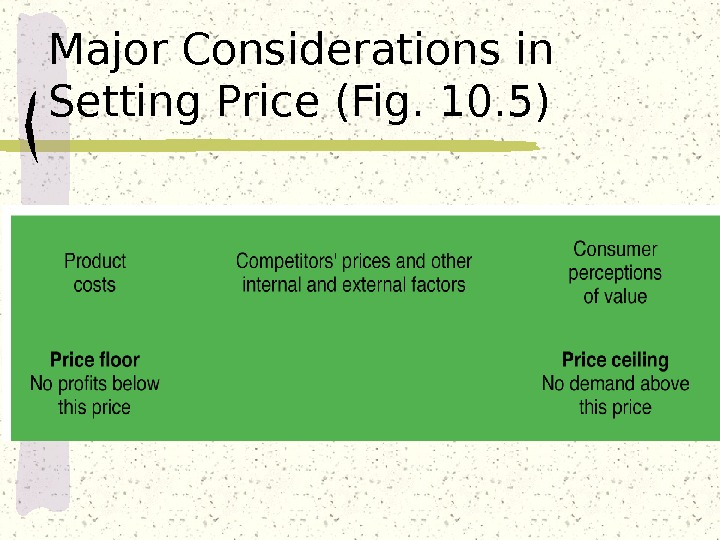 Major Considerations in Setting Price (Fig. 10. 5)