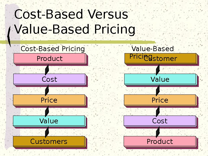 Product Cost Price Value Customers Customer Value Price Cost Product Cost-Based Pricing  Value-Based Pricing. Cost-Based