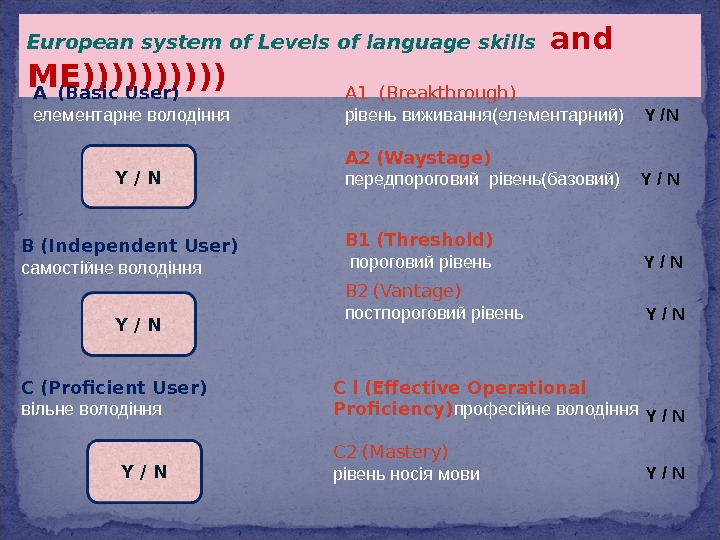 European system of Levels of language skills  and ME))))) A  (Basic User)  елементарне