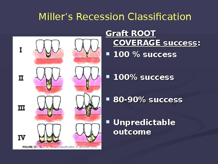 Miller's Recession Classification Graft ROOT COVERAGE success : :  100  success 100 success 80