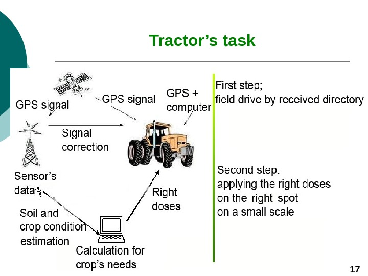 Tractor's task 17
