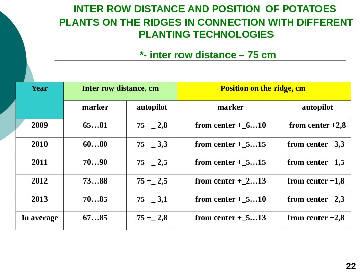 INTER ROW DISTANCE AND POSITION  OF POTATOES