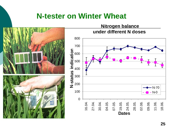 N - tester on Winter Wheat  Nitrogen balance under different N doses 0