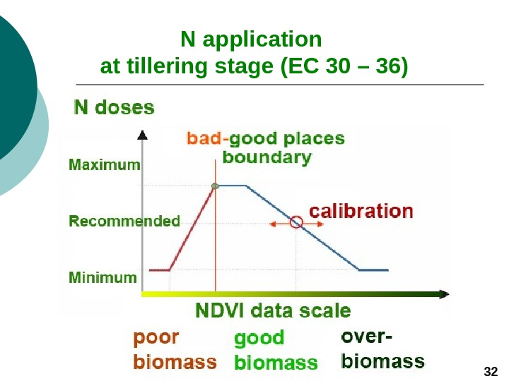 N application at tillering stage (ЕС 30 – 36) 32