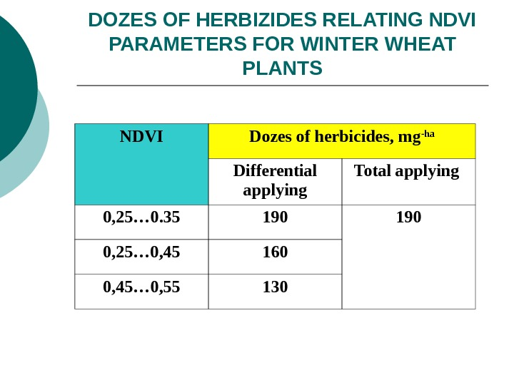DOZES OF HERBIZIDES RELATING NDVI PARAMETERS FOR WINTER WHEAT PLANTS NDVI Dozes of herbicides,