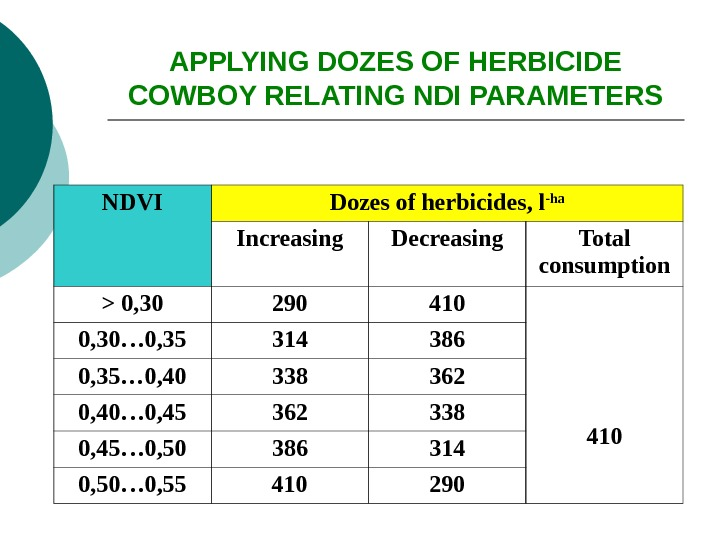 APPLYING DOZES OF HERBICIDE COWBOY RELATING NDI PARAMETERS NDVI Dozes of herbicides, l -ha