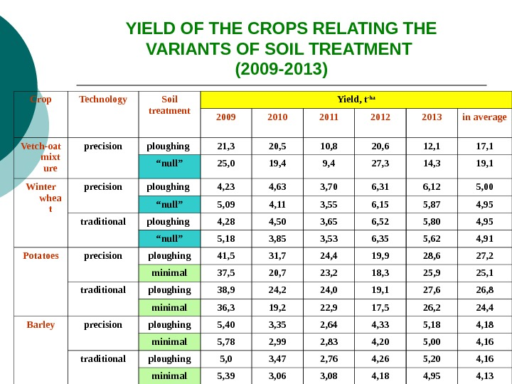 YIELD OF THE CROPS RELATING THE VARIANTS OF SOIL TREATMENT (2009 -2013) Crop Technology