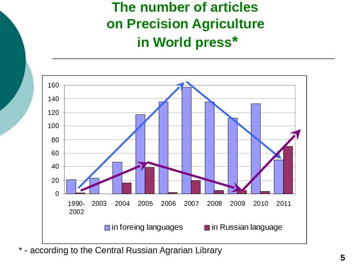 The number of articles  on Precision Agriculture  in World press *