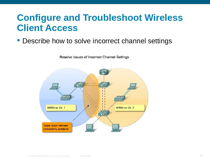 © 2006 Cisco Systems, Inc. All rights reserved. Cisco Public 14 Configure and Troubleshoot Wireless Client
